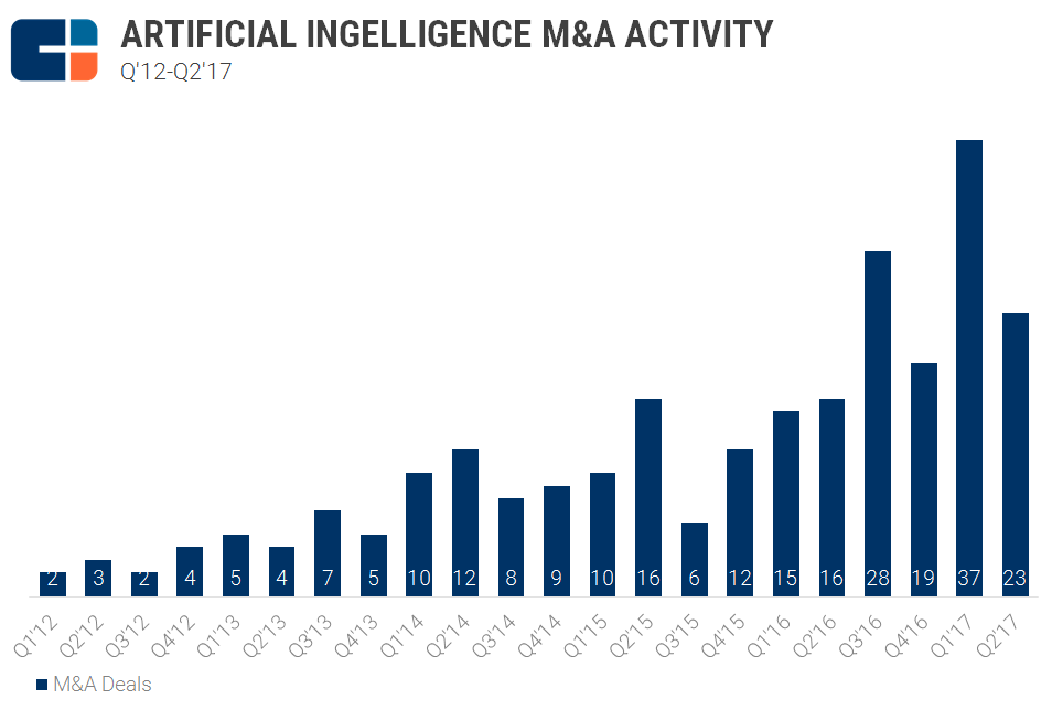 Artificial Intelligence M&A Activity
