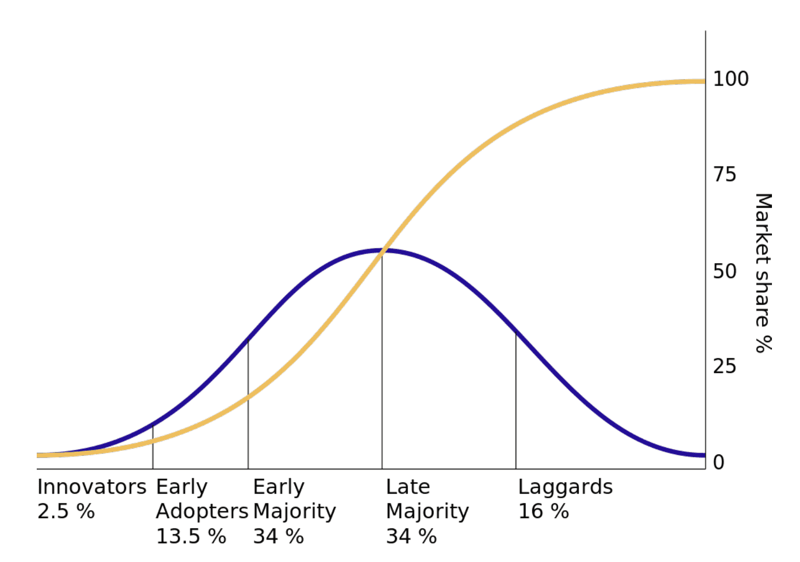 Early adopters mage: Consumers adopting new technology (blue) against market share of that technology (yellow).