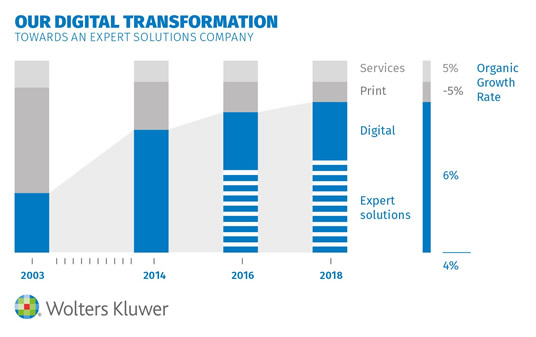 Our Digital Transformation