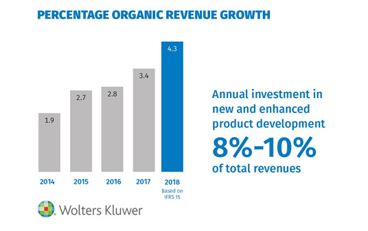 Percentage Organic Revenue Growth