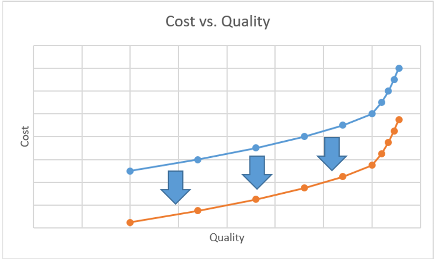 cost vs quality elm2