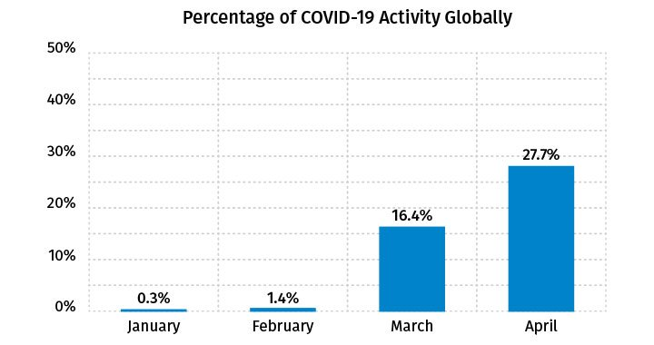 Percentage of COVID-19 Activity Globally - April 2020