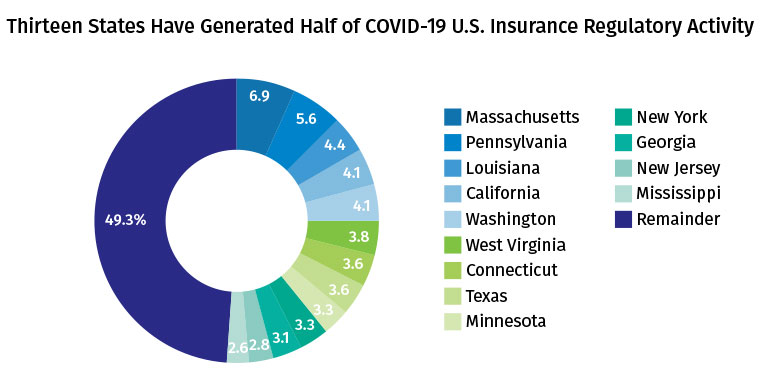 Thirteen States Have Generated Half of COVID-19 U.S. Insurance Regulatory Activity - April 2020