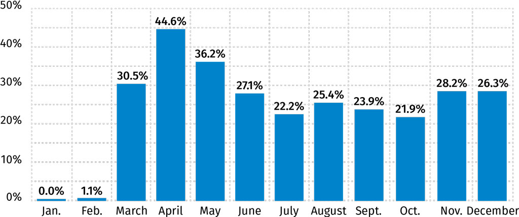 Percentage of COVID-19 Activity Among U.S. Insurance Companies