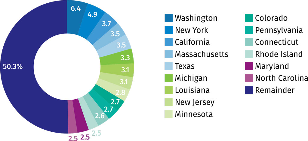 Fifteen States Have Generated Half of COVID-19 U.S. Insurance Regulatory Activity