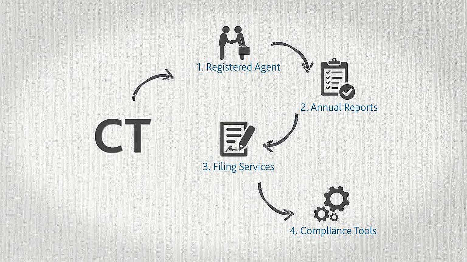 CT Assurance provides scalable support throughout the lifecycle of your business.