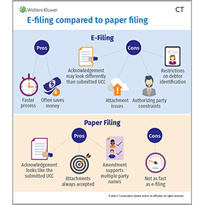 E-filing Compared to Paper Filing