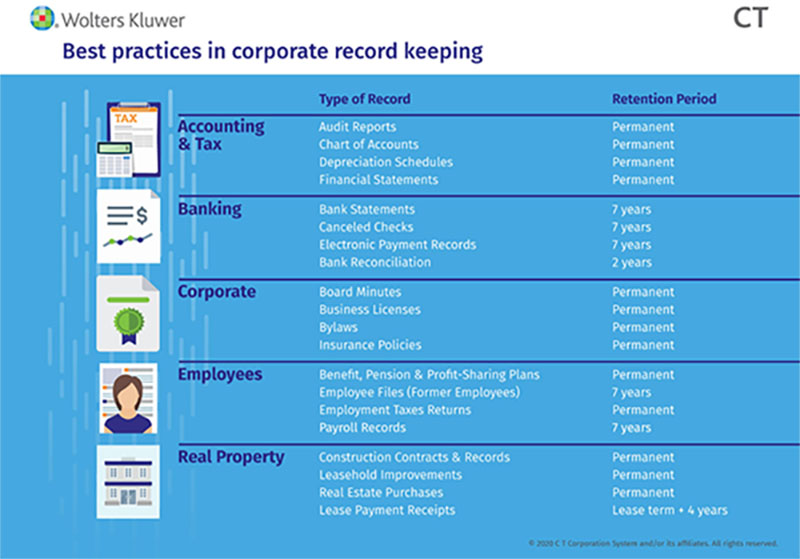Best Practices in Corporate Record Keeping