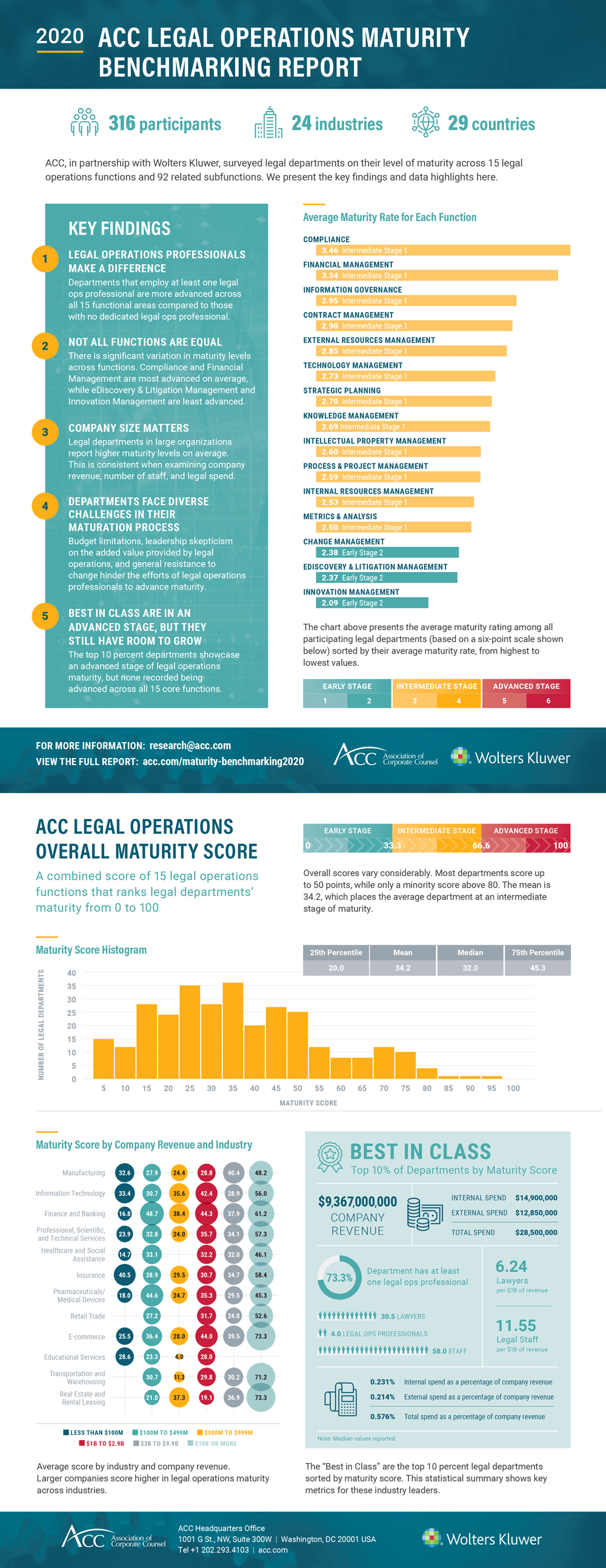ACC Legal Ops Maturity Benchmarking Report Highlights