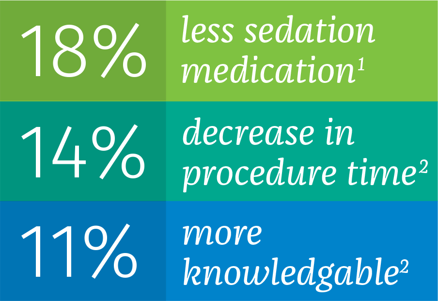 18% less sedation medication1; 14% decrease in procedure time2; 11% more knowledgable2