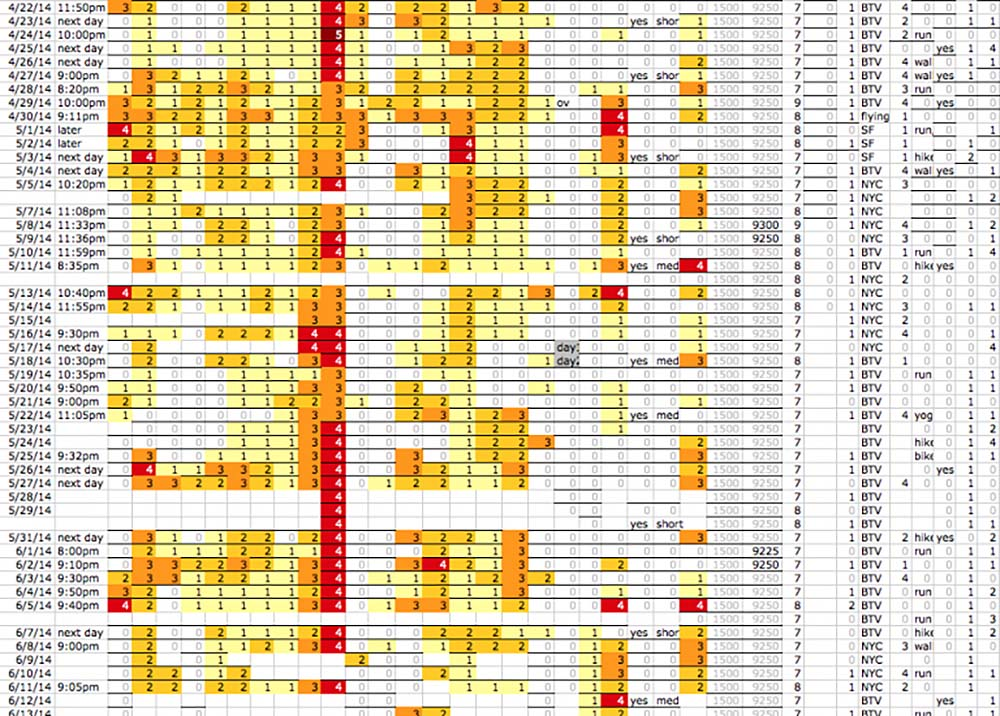 spreadsheet tracking symptoms by severity