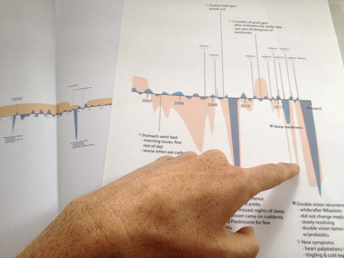 photo of hand pointing to data on a timeline
