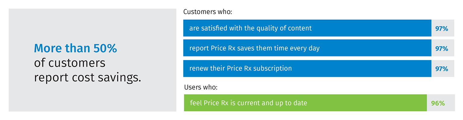 chart of customer statistics on PriceRx