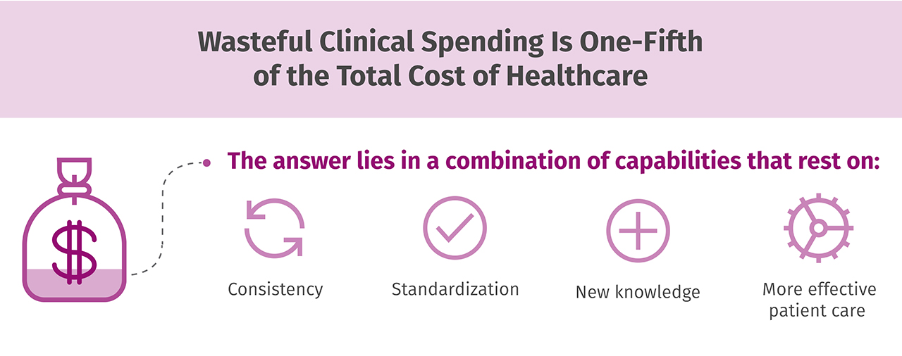 Wasteful clinical spending is one-fifth of the total cost of healthcare