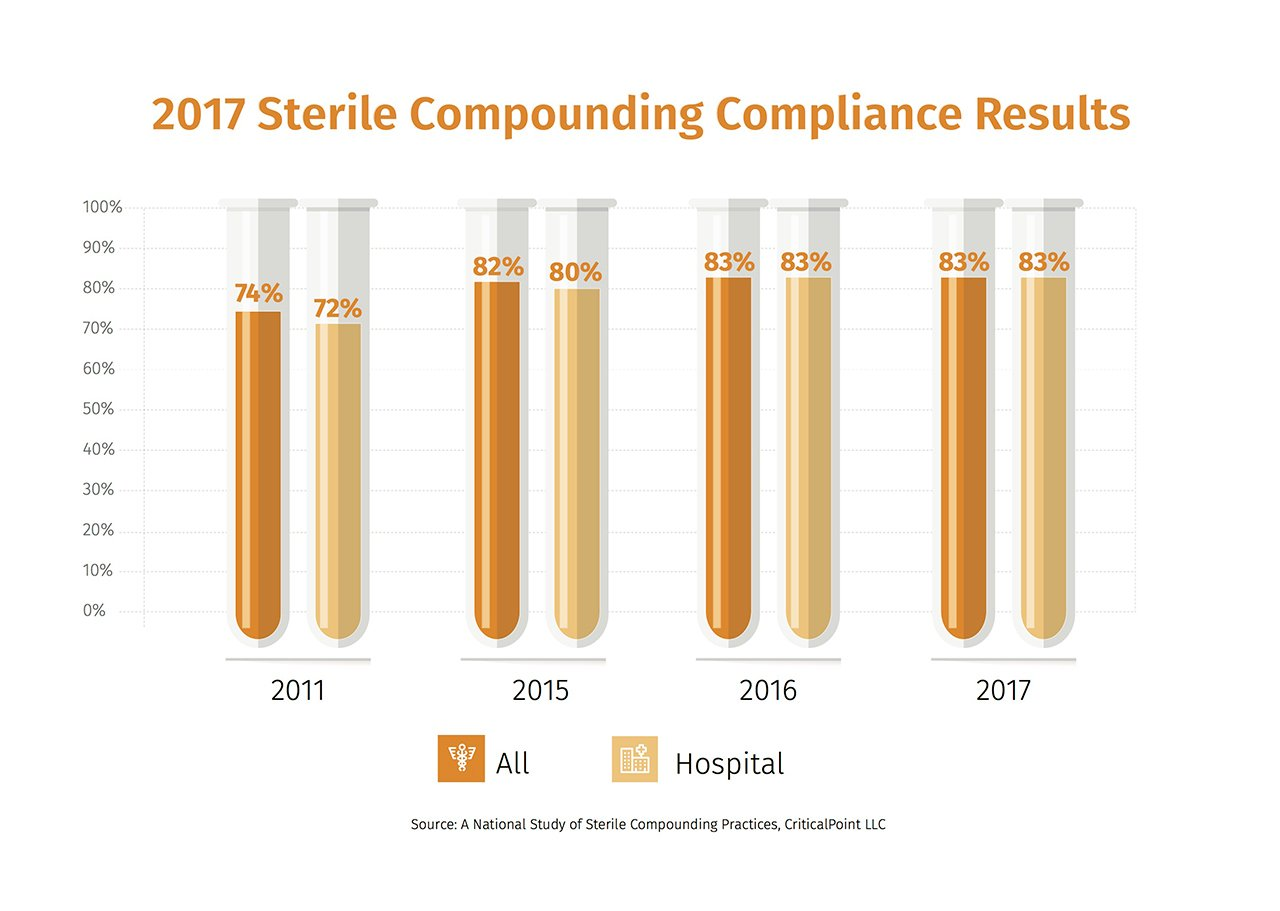 2017 sterile compounding compliance results