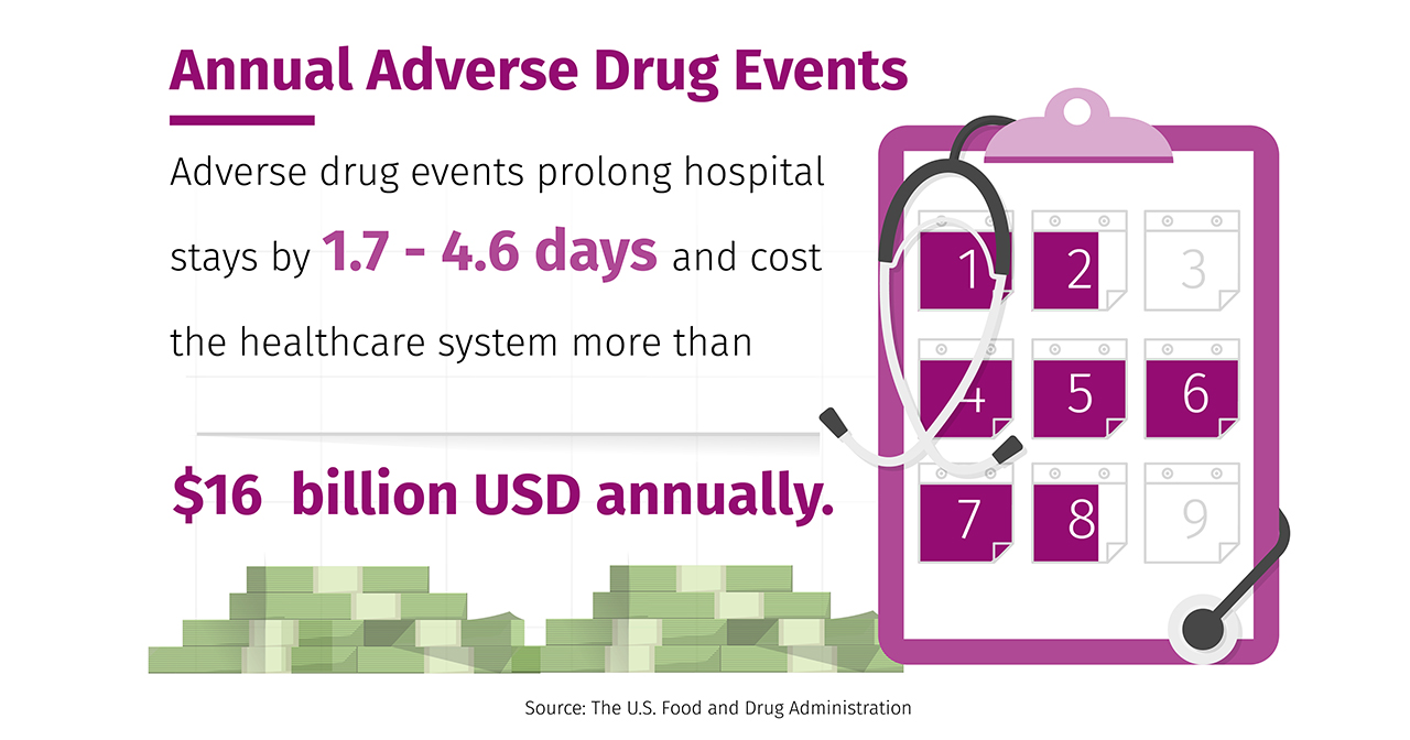 Annual adverse drug effects