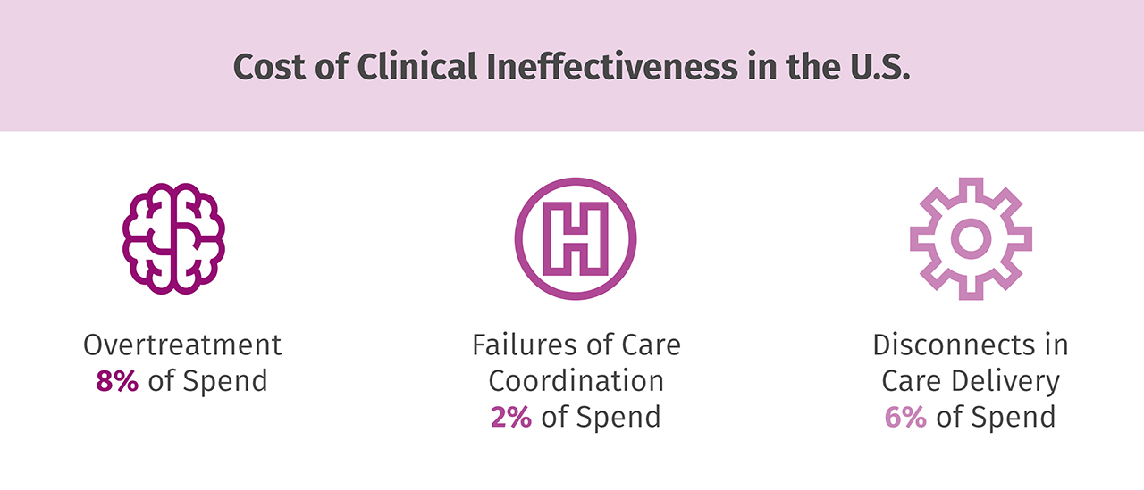 Cost of clinical ineffectiveness in the U.S.
