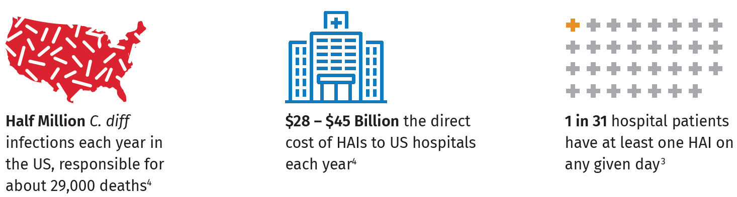 1 in 31 hospital patients have at least one HAI on any given day3