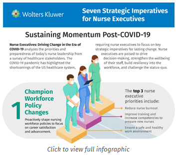 Cropped top piece of Seven Strategic Imperatives for Nurse Executives infographic