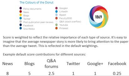 Screenshot of the Colors of the Donut from Altmetric