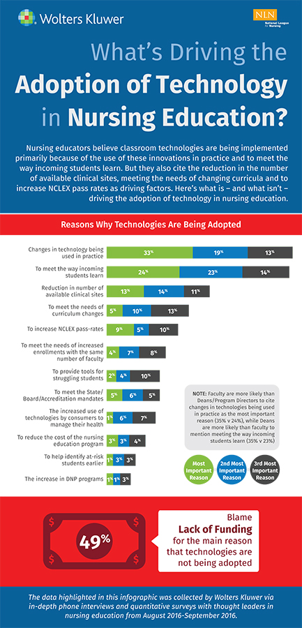 Sample infographic of adoption of technology in nursing education