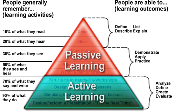 Passive learning/Active learning pyramid