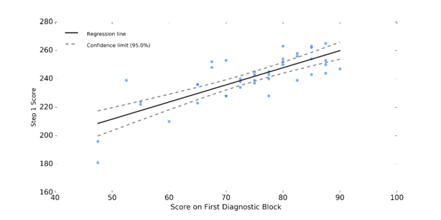 Graph of Step 1 score and score on first diagnostic block