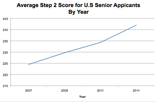Graph of average Step 2 score for US senior applicants by year