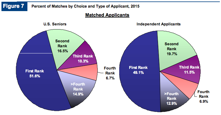 Pie charts illustrating percent of matches by choice and type of applicant, 2015
