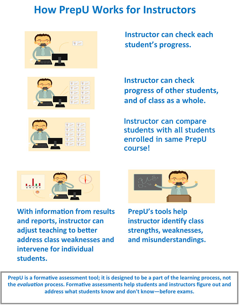 how-prepu-works-for-instructors