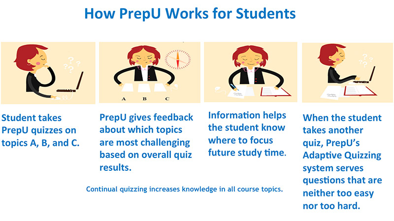 how-prepu-works-for-students