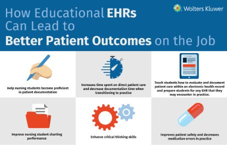 EHRs can lead to better patient outcomes