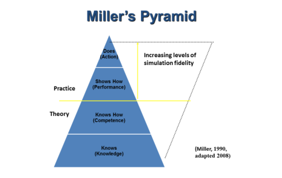 Miller's Pyramid