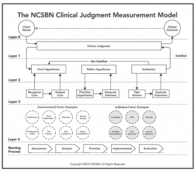 The NSCBN Clinical Judgment Measurement Model