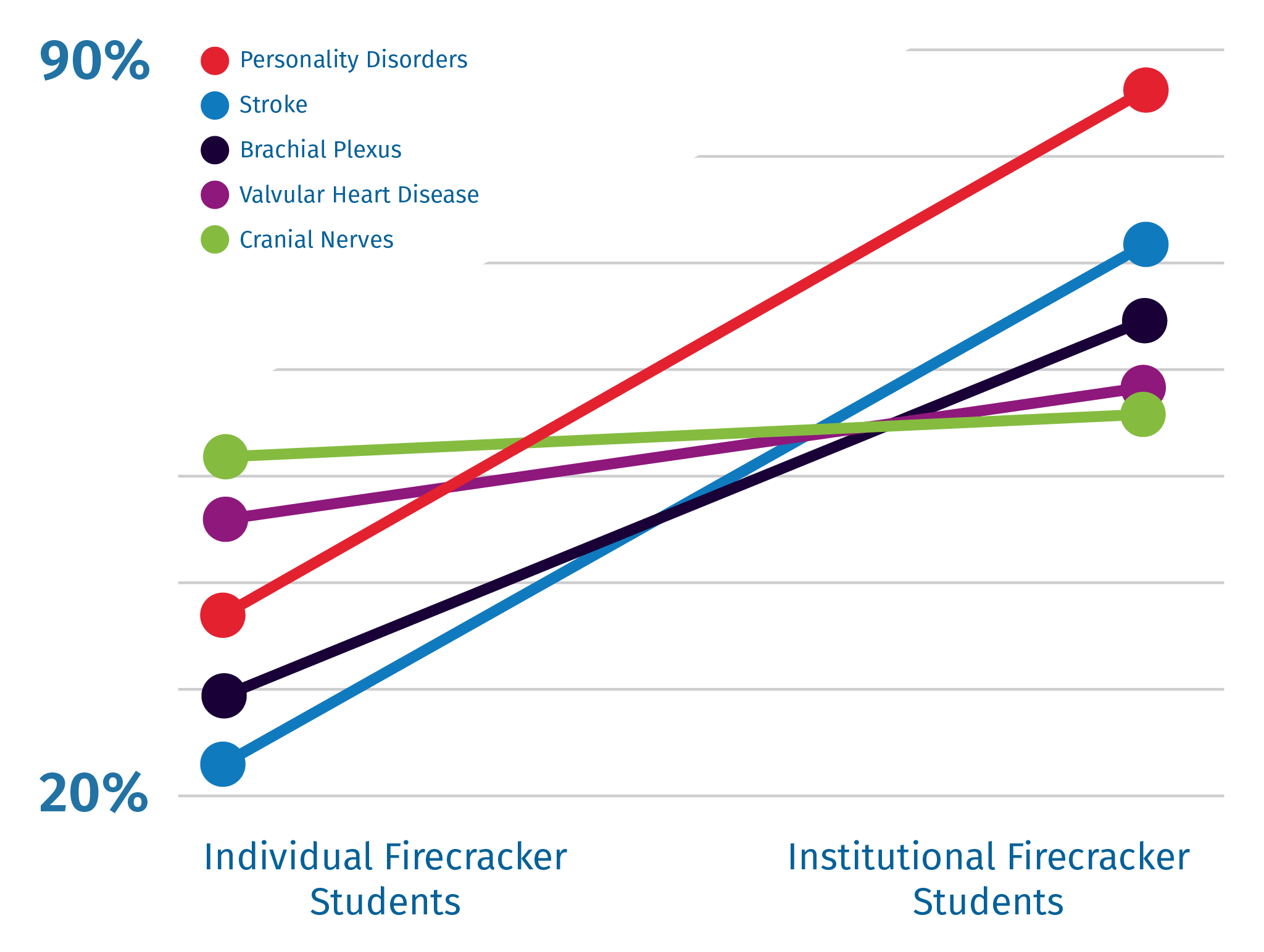 Chart illustrating comparative performance on all test-style questions for individual vs. institutional Firecracker students