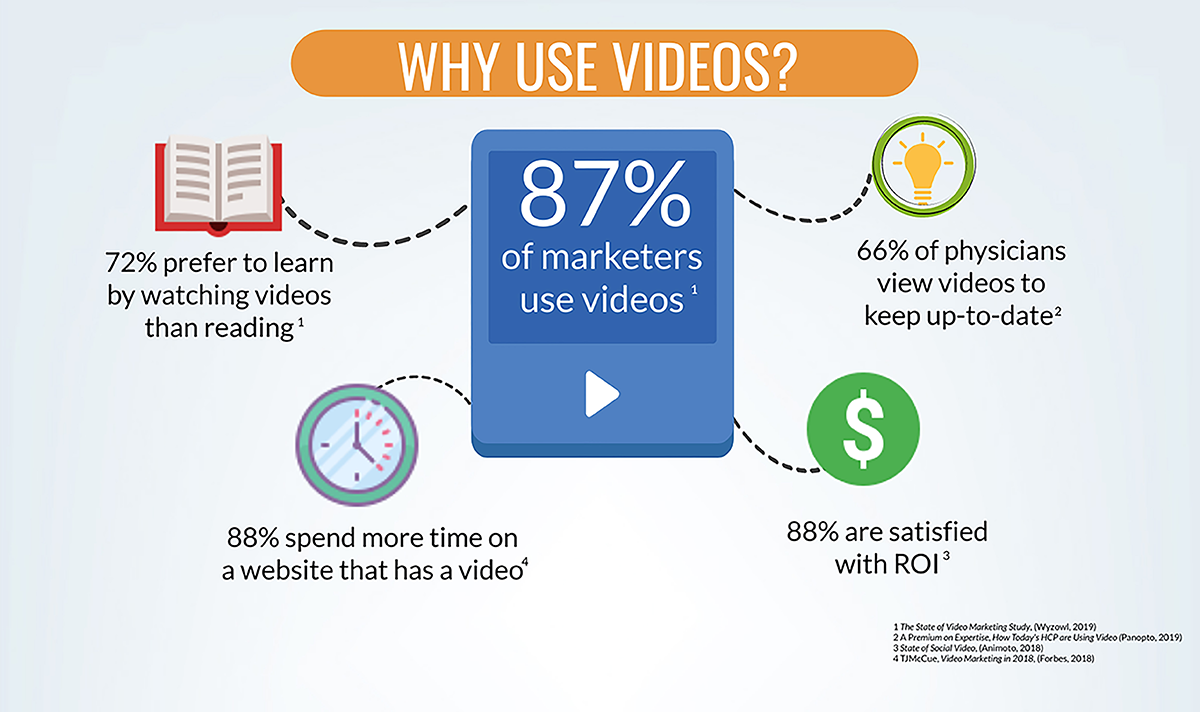 why use videos in healthcare marketing