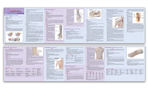 Procedures Reference Card thumbnail