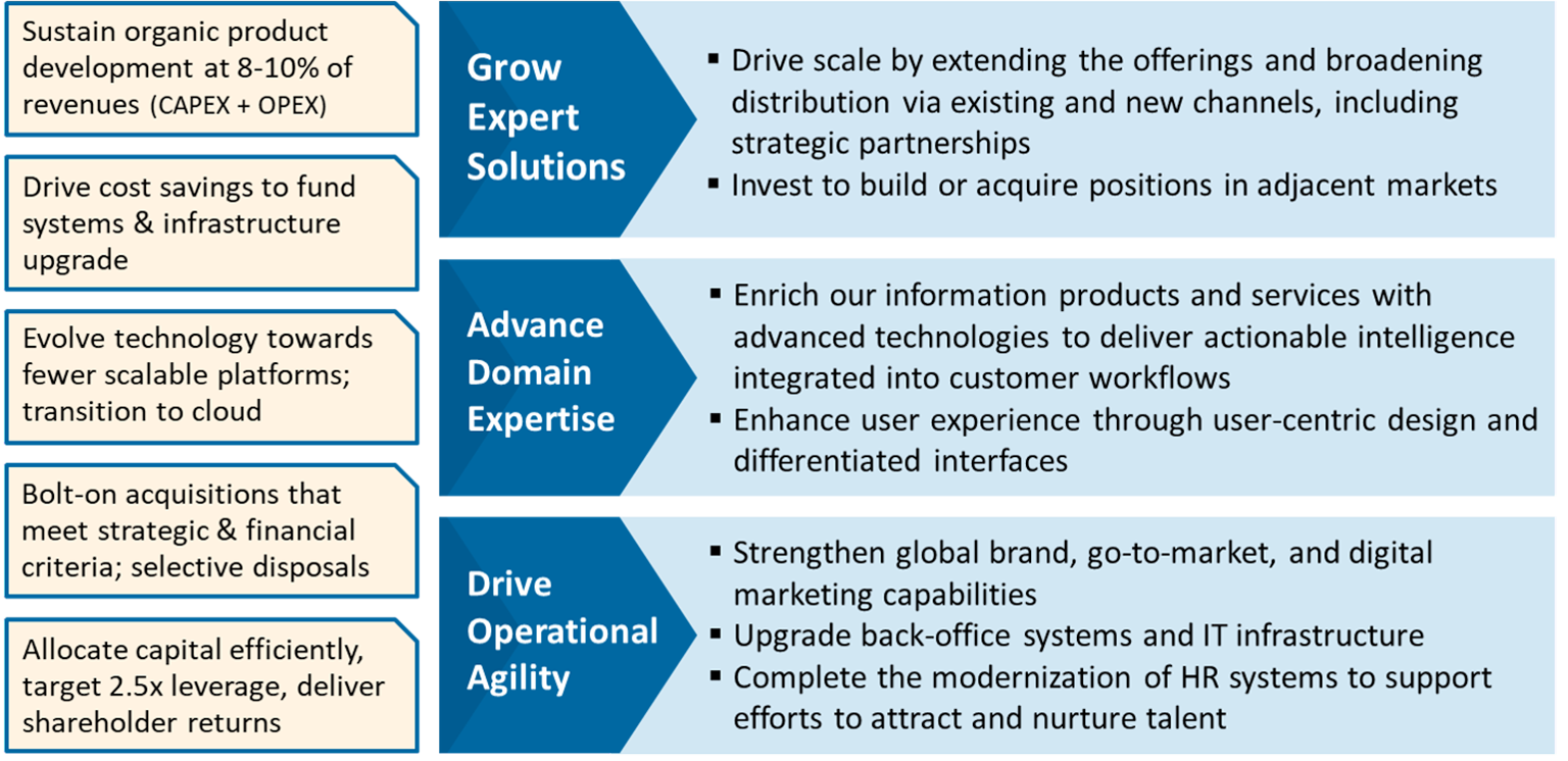 Grow expert solutions, advance domain expertise, and drive operational agility