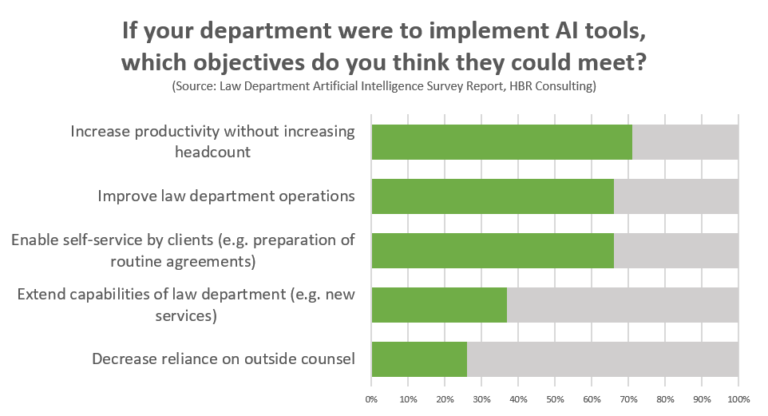 Objectives of AI in legal departments