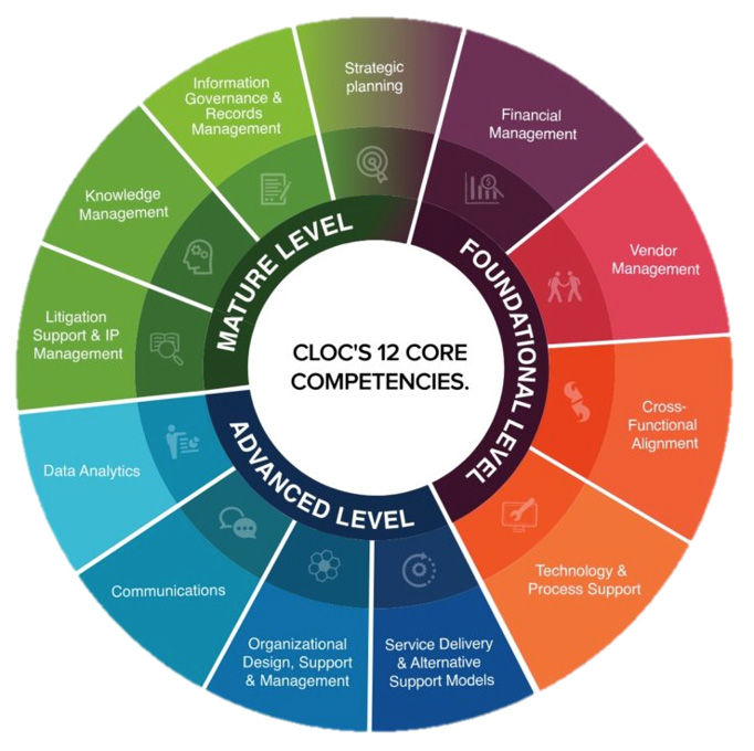 CLOC Legal Operations Competencies