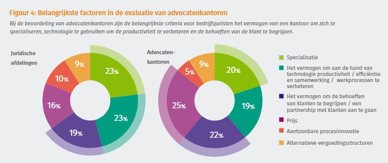 afweging evaluatie advocatenkantoren