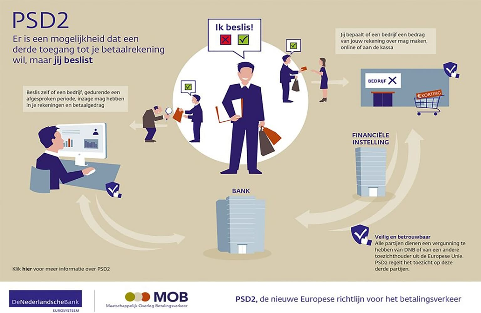 Infographic over psd2