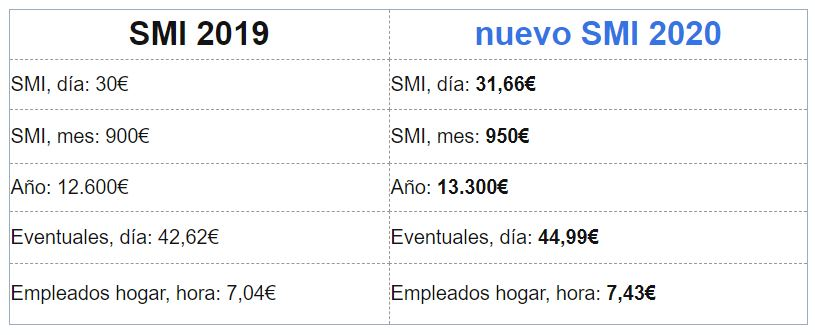 TABLA COMPARATIVA SMI